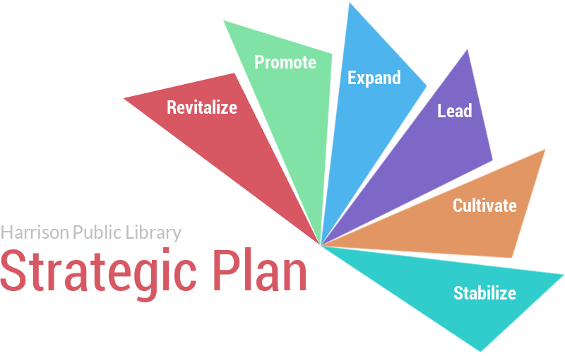 Strategic Plan | Strategic Plan Harrison Public Library